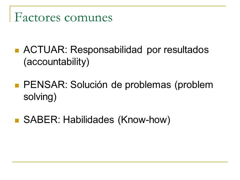 Estructura de la organización: Areas y funciones Niveles El contenido de cada puesto es la parte de responsabilidad que le corresponde al puesto