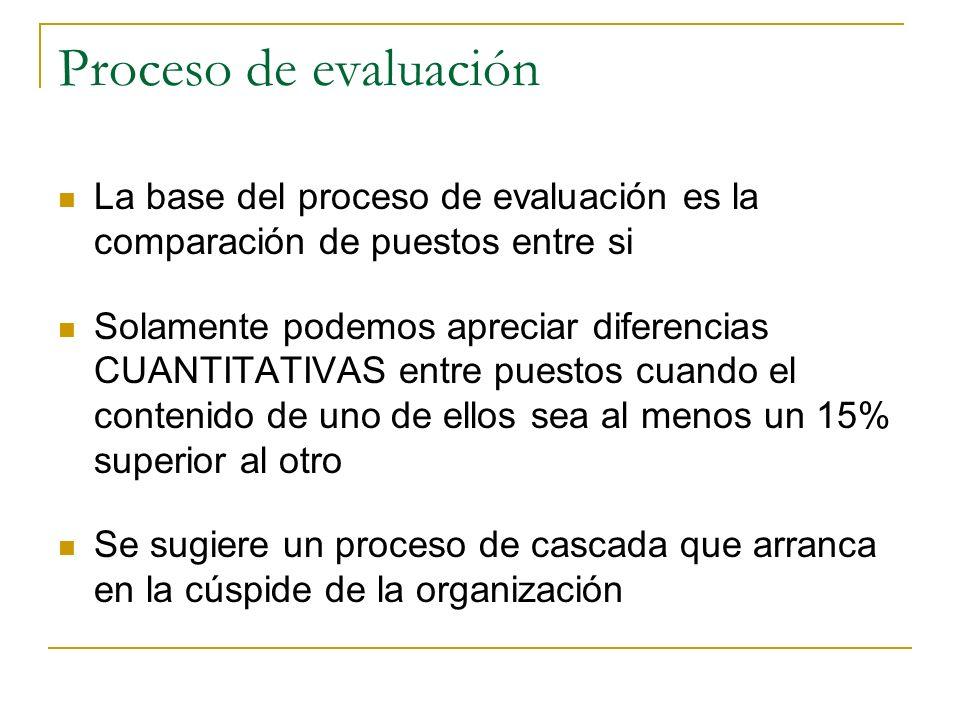 Método de evaluación de puestos Compara contenidos de puestos, no títulos (responsabilidad) Se valúa el puesto, no la persona que lo ocupa Los puestos
