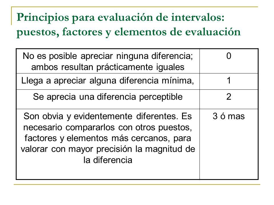 Proceso de evaluación La base del proceso de evaluación es la comparación de puestos entre si Solamente podemos apreciar diferencias CUANTITATIVAS ent