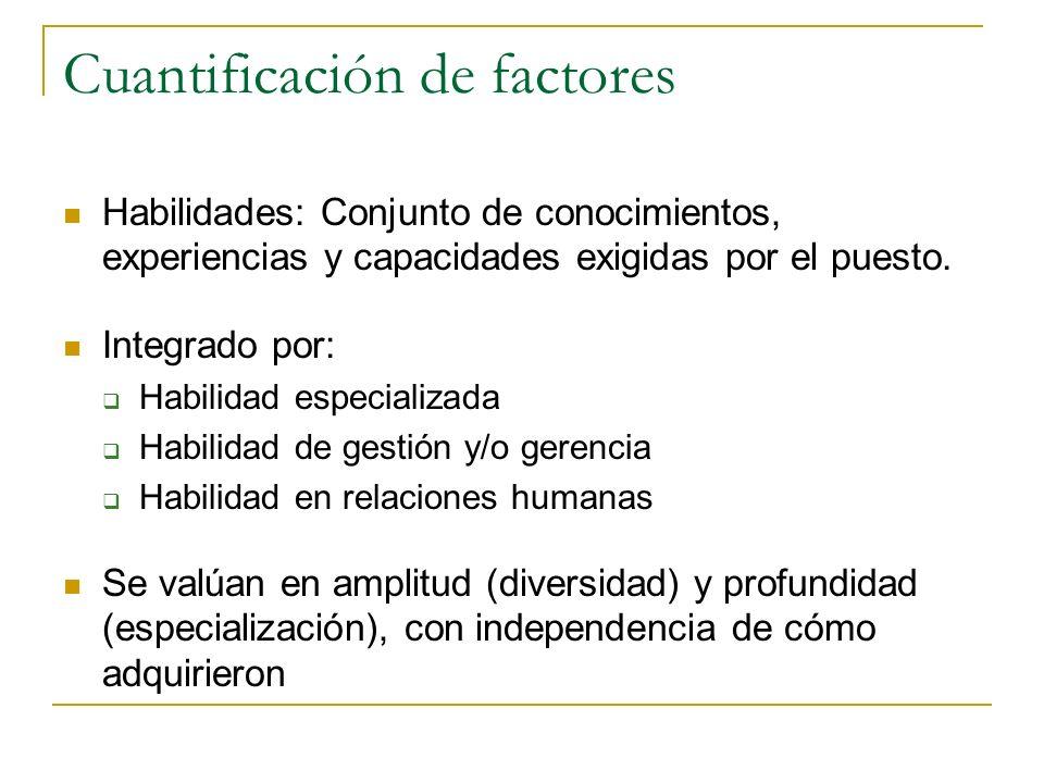 Principios para evaluación de intervalos: puestos, factores y elementos de evaluación No es posible apreciar ninguna diferencia; ambos resultan prácti