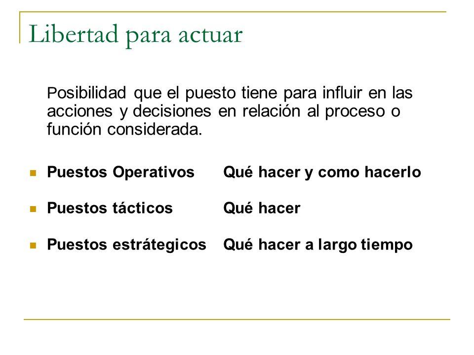 Responsabilidad por resultados: Posibilidad de responder por acciones, decisiones y sus consecuencias empresariales. Este factor, implica la medición