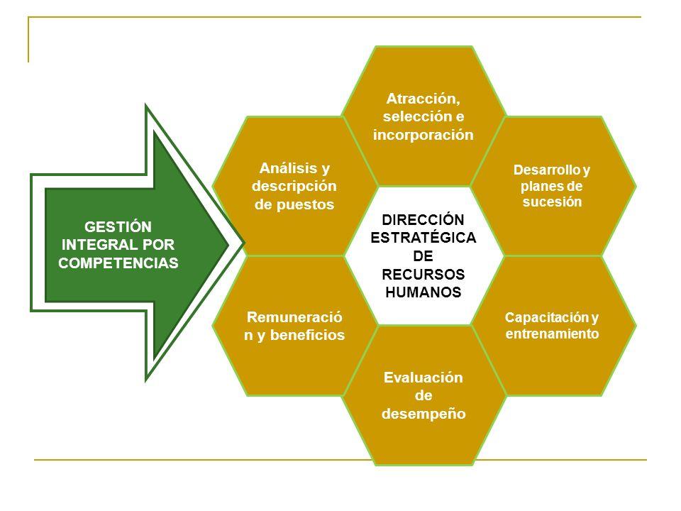 DIRECCIÓN ESTRATÉGICA DE RECURSOS HUMANOS Atracción, selección e incorporación Desarrollo y planes de sucesión Capacitación y entrenamiento Evaluación de desempeño Remuneració n y beneficios Análisis y descripción de puestos GESTIÓN INTEGRAL POR COMPETENCIAS