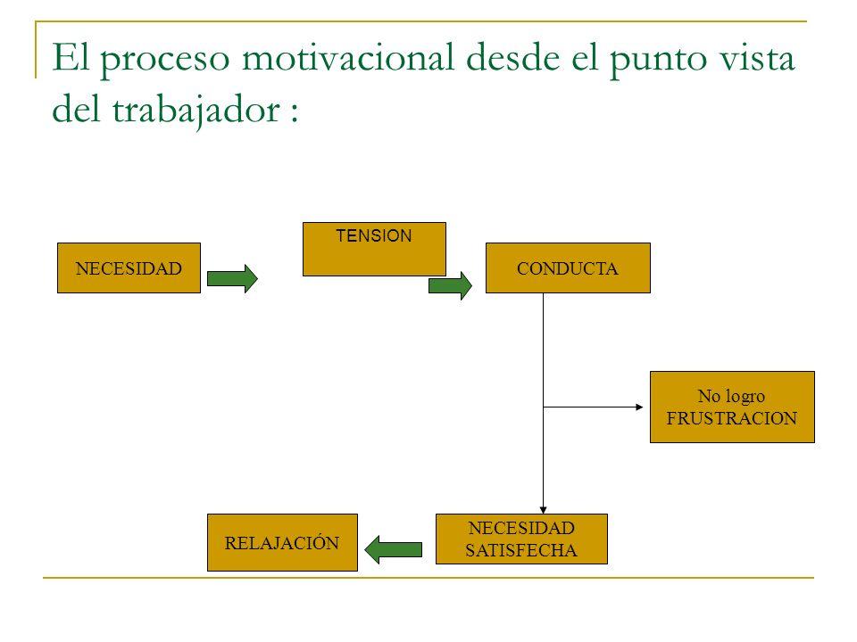 LA MOTIVACIÓN: DOS PUNTOS DE VISTA TRABAJADOR: Impulso que lleva a actuar para satisfacer necesidades y conseguir objetivos ORGANIZACIÓN: Habilidad pa