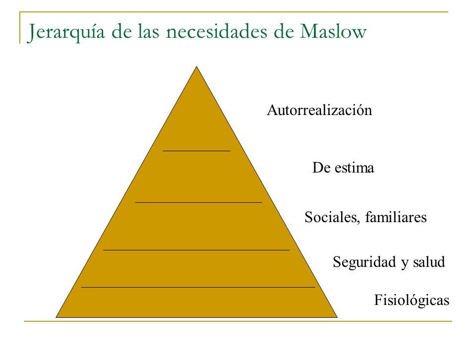 El proceso motivacional desde el punto vista del trabajador : NECESIDADCONDUCTA TENSION No logro FRUSTRACION NECESIDAD SATISFECHA RELAJACIÓN