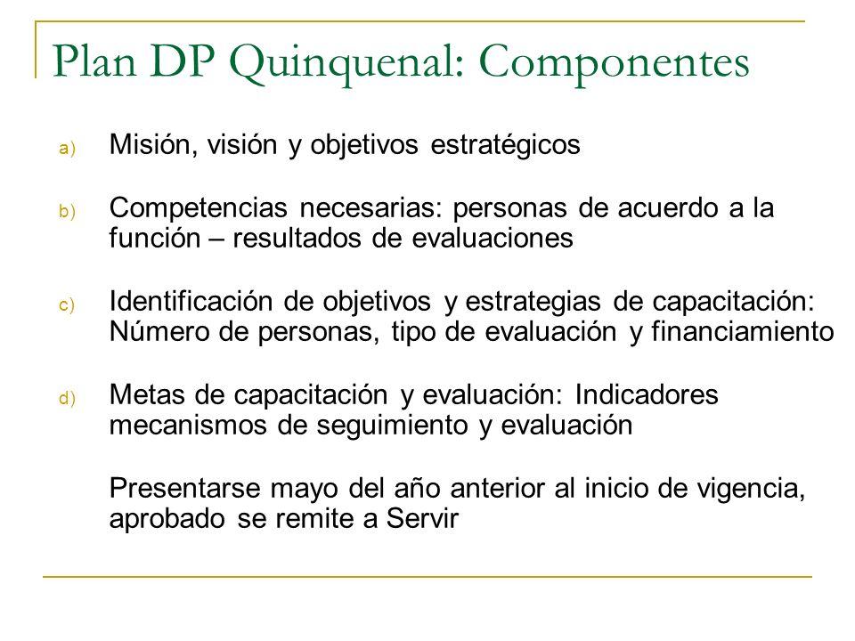 Plan de Desarrollo de las Personas al servicio del Estado - PDP PDP : Plan de gestión mejorar las acciones de capacitación y evaluación Vigencia Quinq