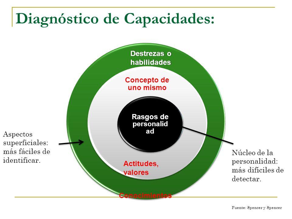 Competencias: Comportamiento de las personas en el trabajo o en situación de trabajo Conocimientos: Están en la parte inferior de la pirámide porque s