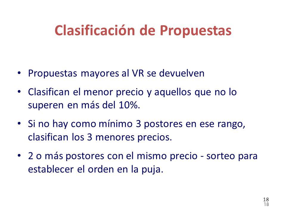 Clasificación de Propuestas Propuestas mayores al VR se devuelven Clasifican el menor precio y aquellos que no lo superen en más del 10%. Si no hay co