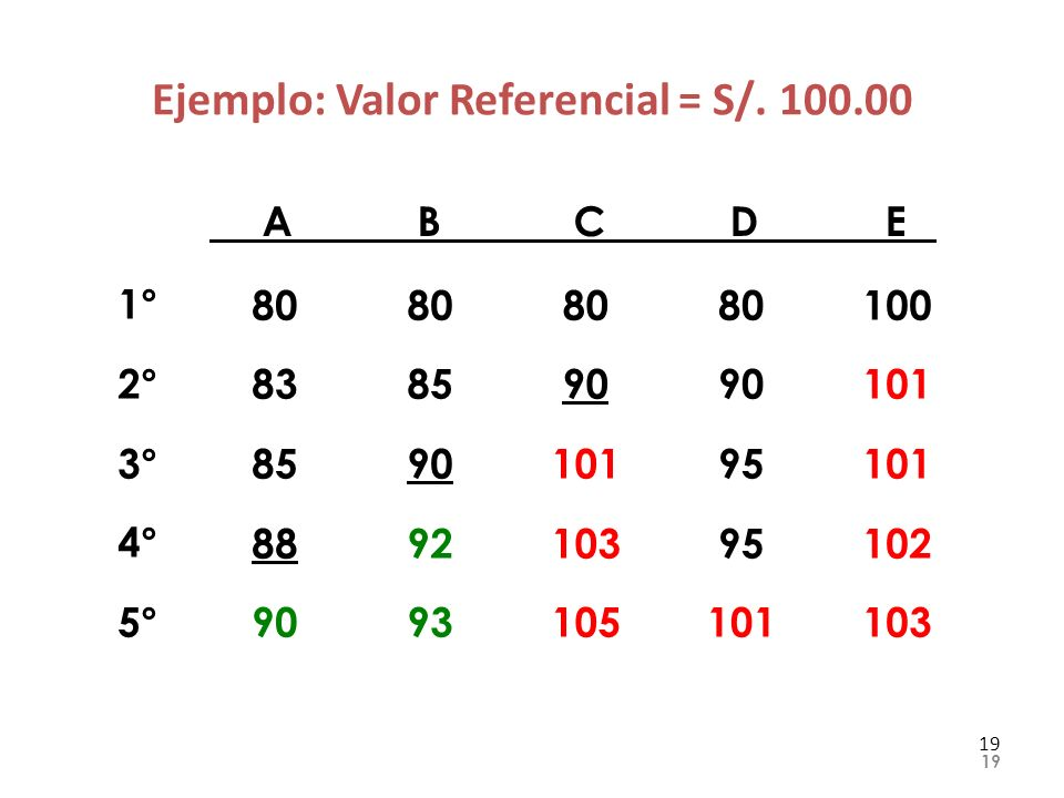 Ejemplo: Valor Referencial = S/. 100.00 19 ABCDEABCDE 1° 2° 3° 4° 5° 80 83 85 88 90 80 85 90 92 93 80 90 95 101 100 101 102 103 80 90 101 103 105