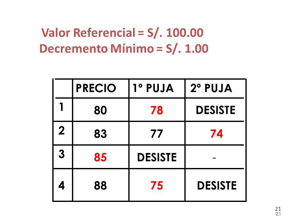 Valor Referencial = S/. 100.00 Decremento Mínimo = S/. 1.00 21 DESISTE75884 - DESISTE85 3 747783 2 DESISTE7880 1 2º PUJA1º PUJAPRECIO