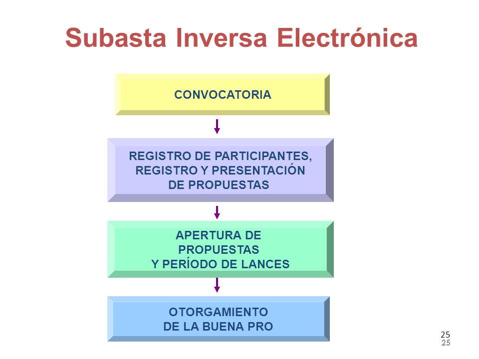 25 Subasta Inversa Electrónica CONVOCATORIA REGISTRO DE PARTICIPANTES, REGISTRO Y PRESENTACIÓN DE PROPUESTAS OTORGAMIENTO DE LA BUENA PRO APERTURA DE