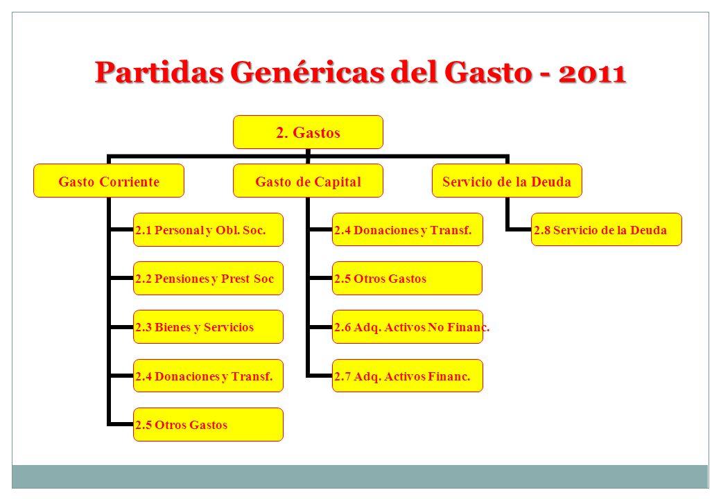 Partidas Genéricas del Gasto - 2011 2. Gastos Gasto Corriente 2.1 Personal y Obl. Soc. 2.2 Pensiones y Prest Soc 2.3 Bienes y Servicios 2.4 Donaciones