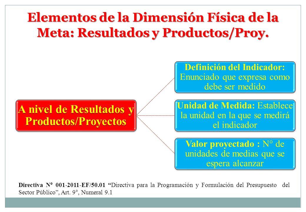 A nivel de Resultados y Productos/Proyectos Definición del Indicador: Enunciado que expresa como debe ser medido Unidad de Medida: Establece la unidad