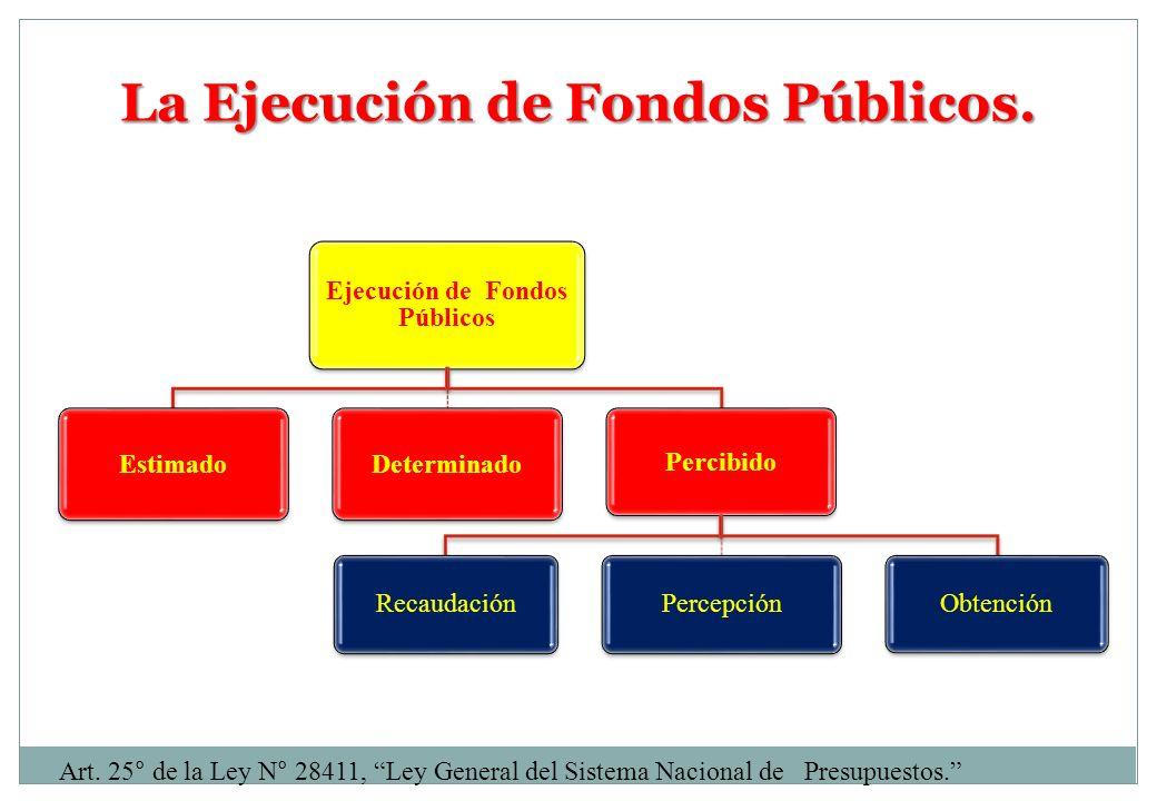 La Ejecución de Fondos Públicos. Art. 25° de la Ley N° 28411, Ley General del Sistema Nacional de Presupuestos. Ejecución de Fondos Públicos EstimadoD