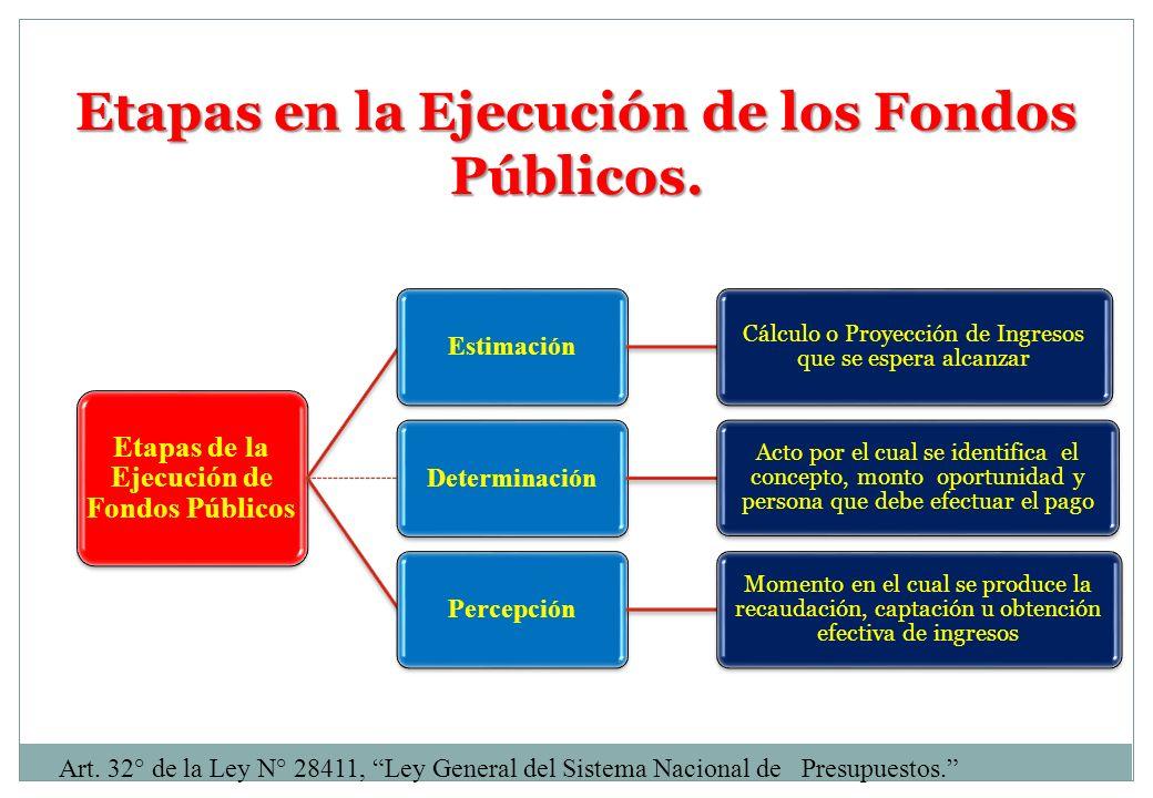 Etapas en la Ejecución de los Fondos Públicos. Art. 32° de la Ley N° 28411, Ley General del Sistema Nacional de Presupuestos. Etapas de la Ejecución d