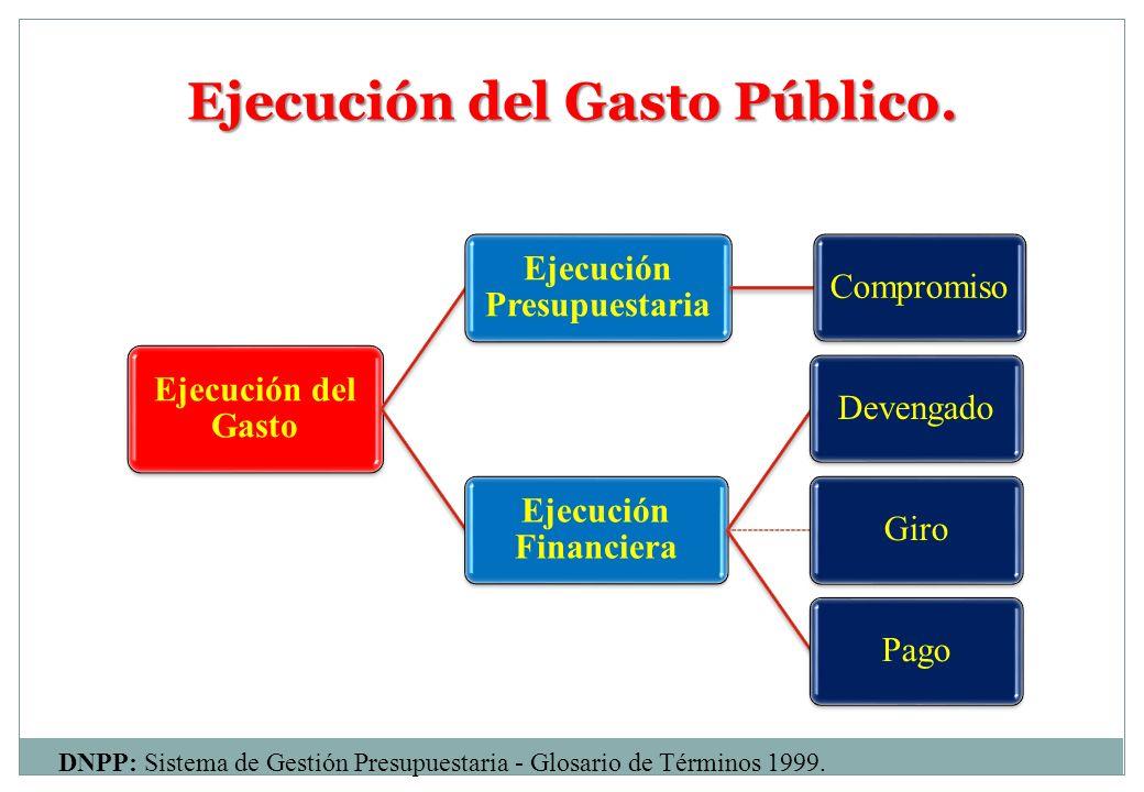 Ejecución del Gasto Público. DNPP: Sistema de Gestión Presupuestaria - Glosario de Términos 1999. Ejecución del Gasto Ejecución Presupuestaria Comprom