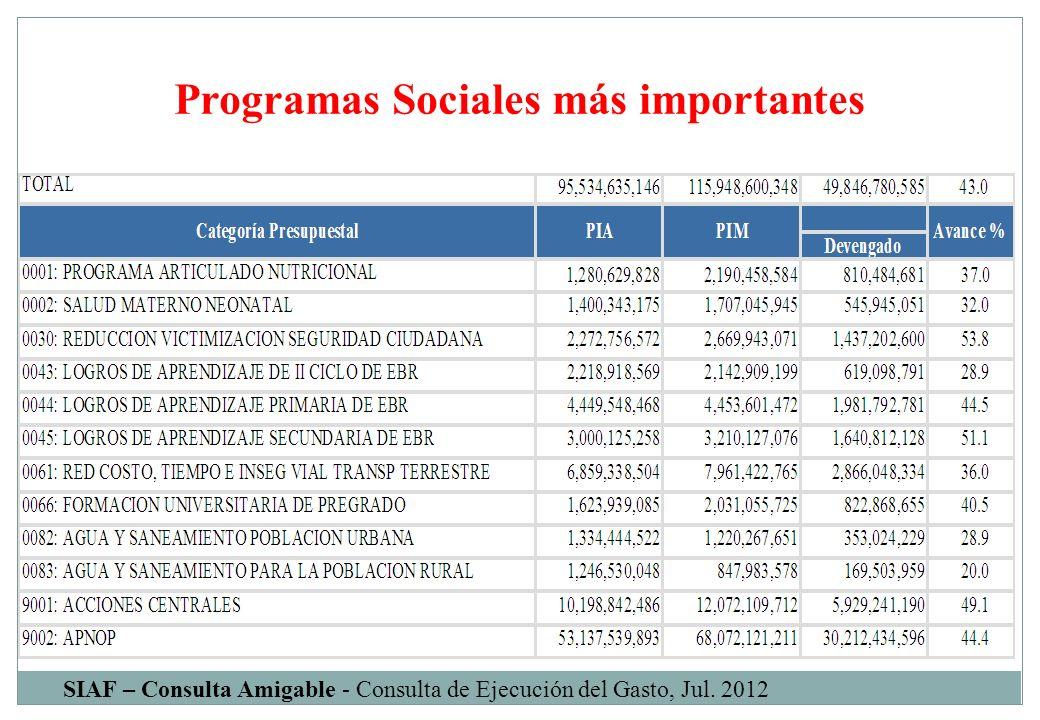 Programas Sociales más importantes SIAF – Consulta Amigable - Consulta de Ejecución del Gasto, Jul. 2012