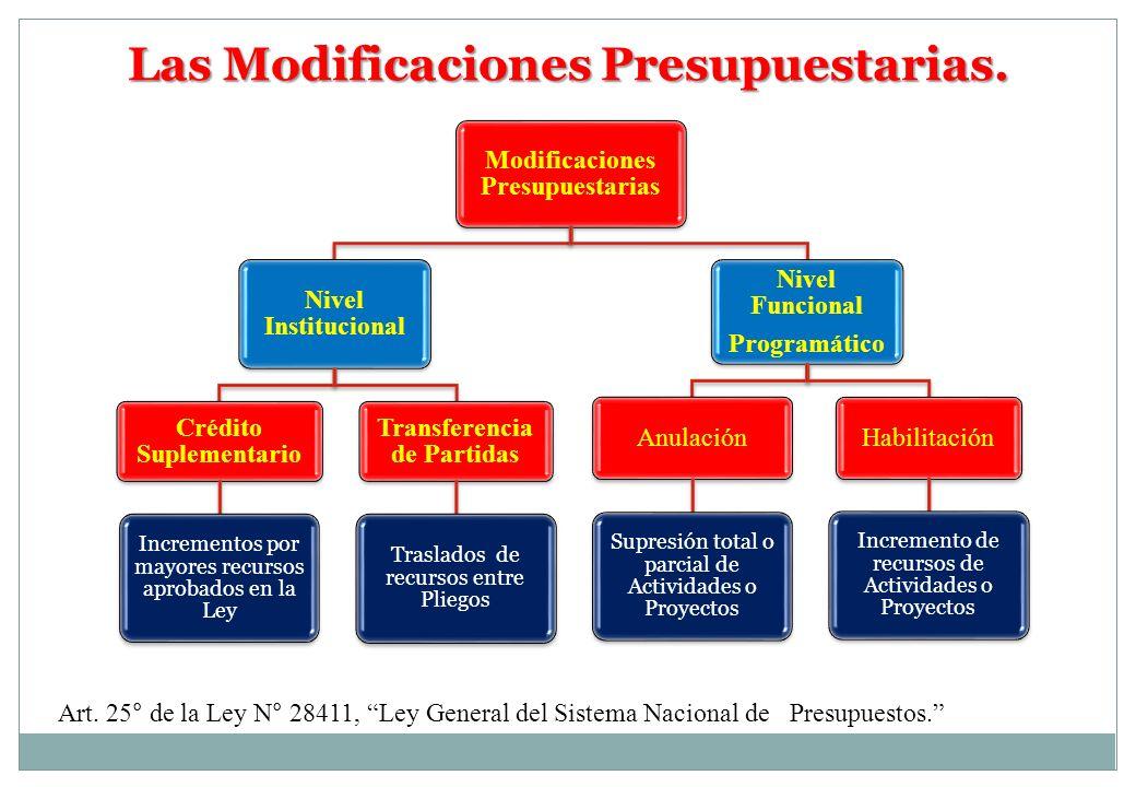 Las Modificaciones Presupuestarias. Art. 25° de la Ley N° 28411, Ley General del Sistema Nacional de Presupuestos. Modificaciones Presupuestarias Nive