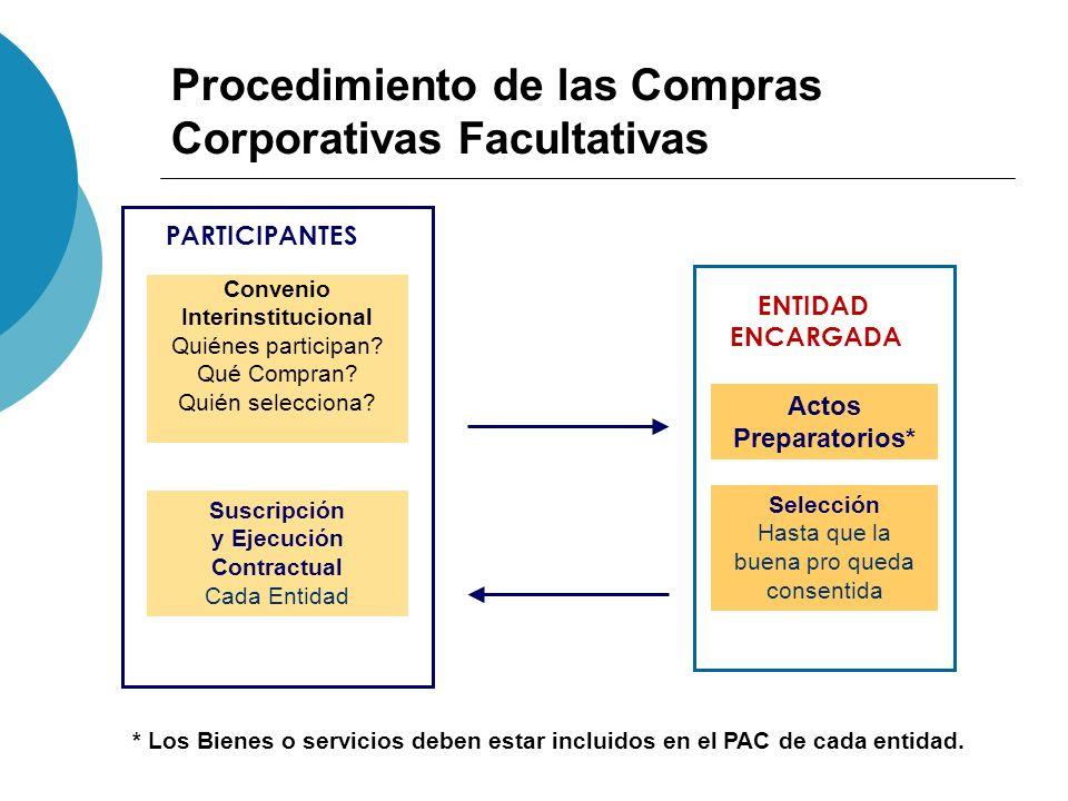 Procedimiento de las Compras Corporativas Facultativas Convenio Interinstitucional Quiénes participan? Qué Compran? Quién selecciona? Actos Preparator