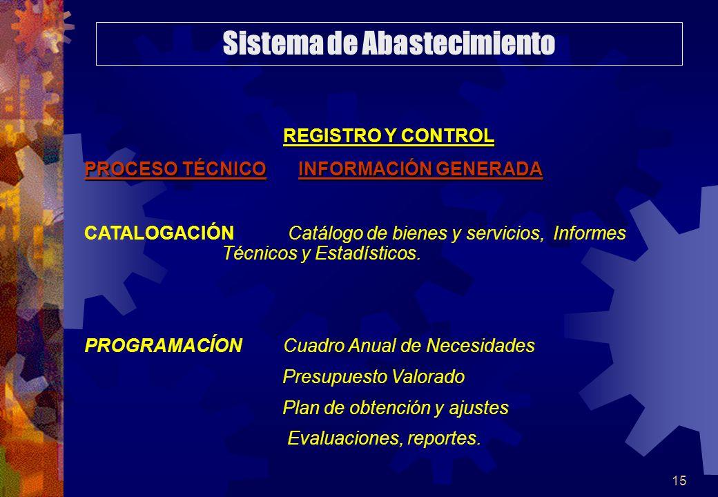 15 REGISTRO Y CONTROL PROCESO TÉCNICO INFORMACIÓN GENERADA CATALOGACIÓN Catálogo de bienes y servicios, Informes Técnicos y Estadísticos. PROGRAMACÍON