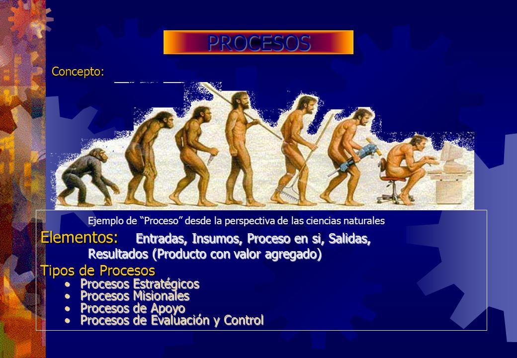 PROCESOSPROCESOS Ejemplo de Proceso desde la perspectiva de las ciencias naturales Elementos: Entradas, Insumos, Proceso en si, Salidas, Resultados (P