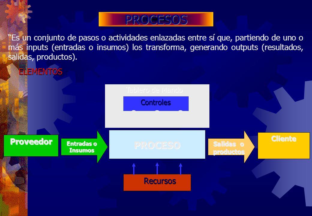 ELEMENTOS : Es un conjunto de pasos o actividades enlazadas entre sí que, partiendo de uno o más inputs (entradas o insumos) los transforma, generando