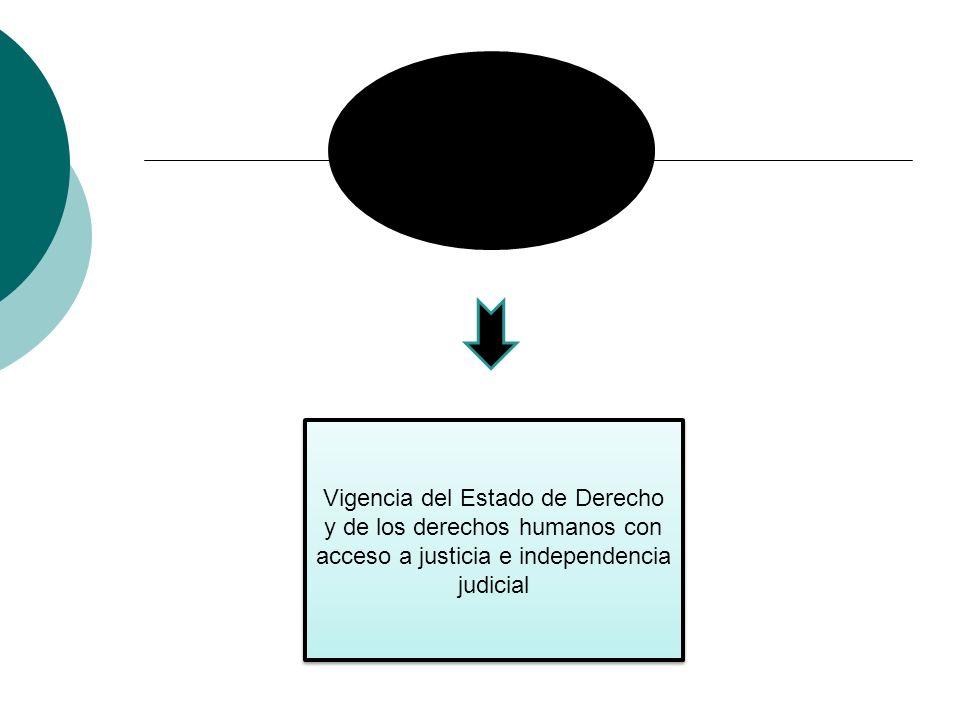 CUARTO OBJETIVO: Estado eficiente, transparente y descentralizado Vigencia del Estado de Derecho y de los derechos humanos con acceso a justicia e ind
