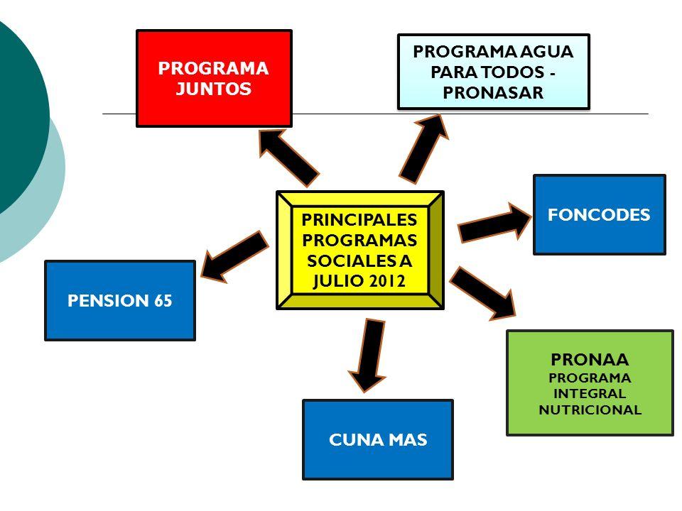 PRINCIPALES PROGRAMAS SOCIALES A JULIO 2012 PROGRAMA JUNTOS PROGRAMA AGUA PARA TODOS - PRONASAR PENSION 65 PRONAA PROGRAMA INTEGRAL NUTRICIONAL CUNA M