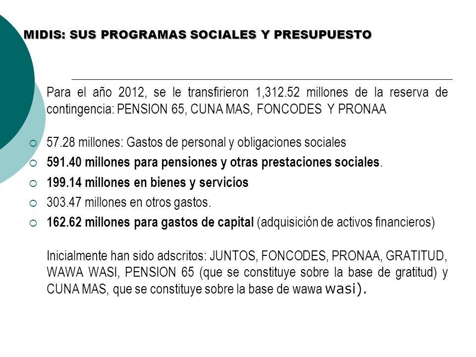 MIDIS: SUS PROGRAMAS SOCIALES Y PRESUPUESTO Para el año 2012, se le transfirieron 1,312.52 millones de la reserva de contingencia: PENSION 65, CUNA MA