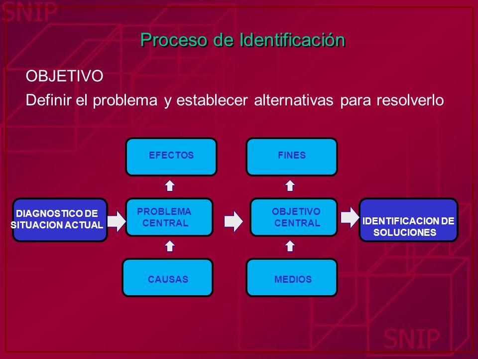 Proceso de Identificación OBJETIVO Definir el problema y establecer alternativas para resolverlo IDENTIFICACION DE SOLUCIONES OBJETIVO CENTRAL MEDIOS