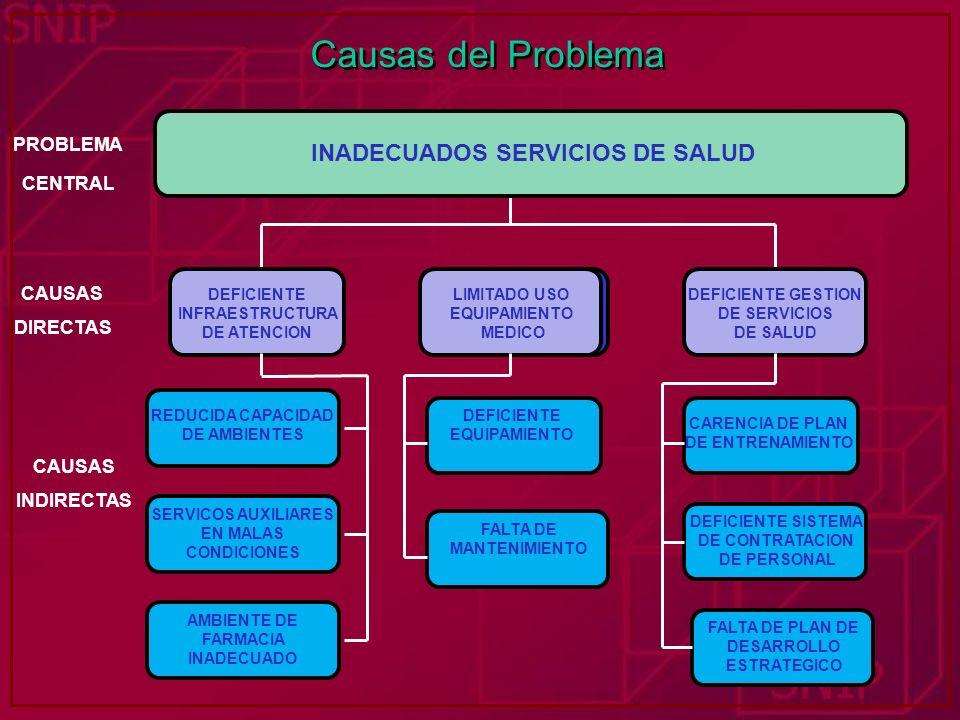 Causas del Problema INADECUADOS SERVICIOS TURISTICOS DEFICIENTE INFRAESTRUCTURA DE ATENCION BAJO NIVEL DE COBERTURA DEFICIENTE GESTION DE SERVICIOS DE