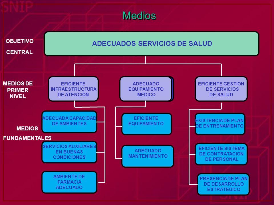 Medios INADECUADOS SERVICIOS TURISTICOS EFICIENTE INFRAESTRUCTURA DE ATENCION BAJO NIVEL DE COBERTURA EFICIENTE GESTION DE SERVICIOS DE SALUD ADECUADA