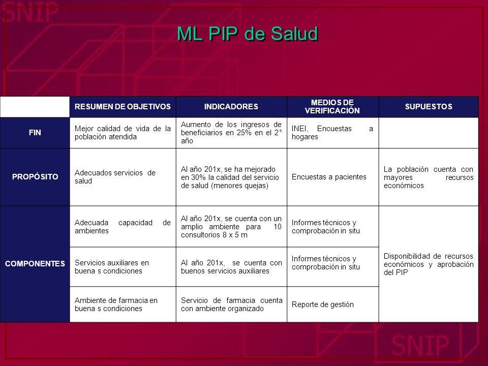 ML PIP de Salud RESUMEN DE OBJETIVOSINDICADORES MEDIOS DE VERIFICACIÓN SUPUESTOS FIN Mejor calidad de vida de la población atendida Aumento de los ing