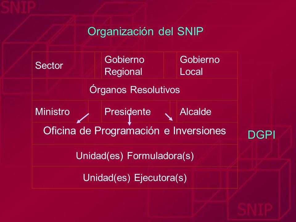 Sector Gobierno Regional Gobierno Local Órganos Resolutivos MinistroPresidenteAlcalde Oficina de Programación e Inversiones Unidad(es) Formuladora(s)