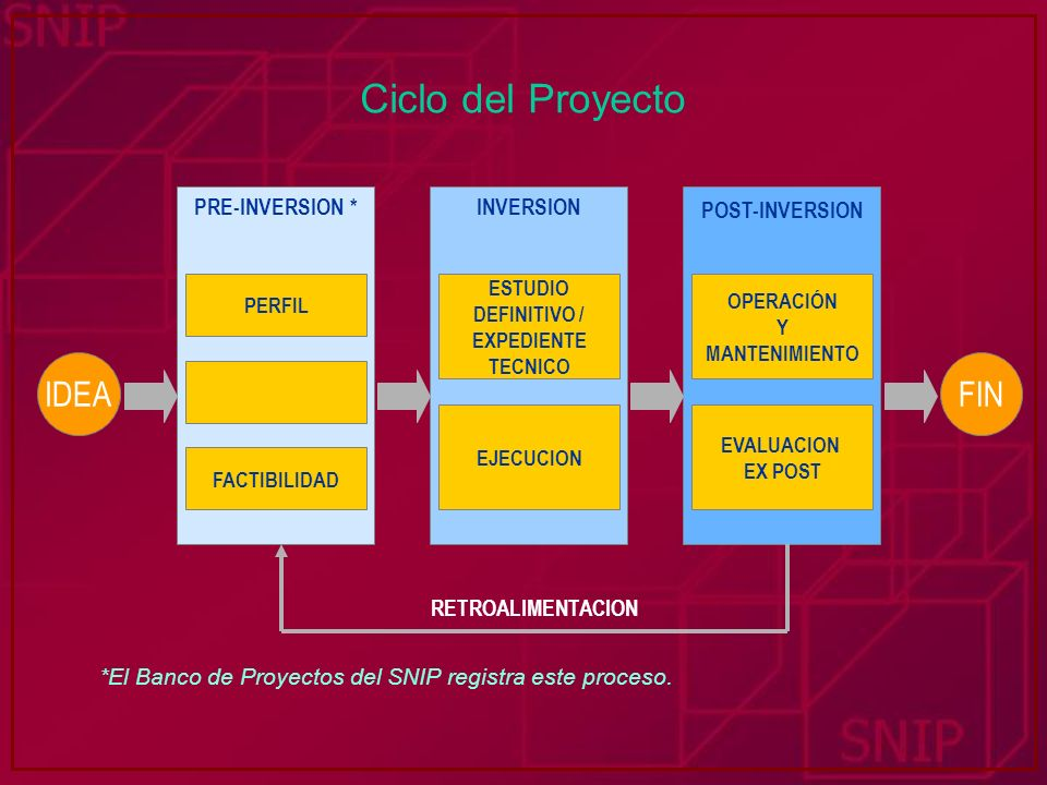 Ciclo del Proyecto *El Banco de Proyectos del SNIP registra este proceso. PERFIL FACTIBILIDAD ESTUDIO DEFINITIVO / EXPEDIENTE TECNICO EJECUCION PRE-IN