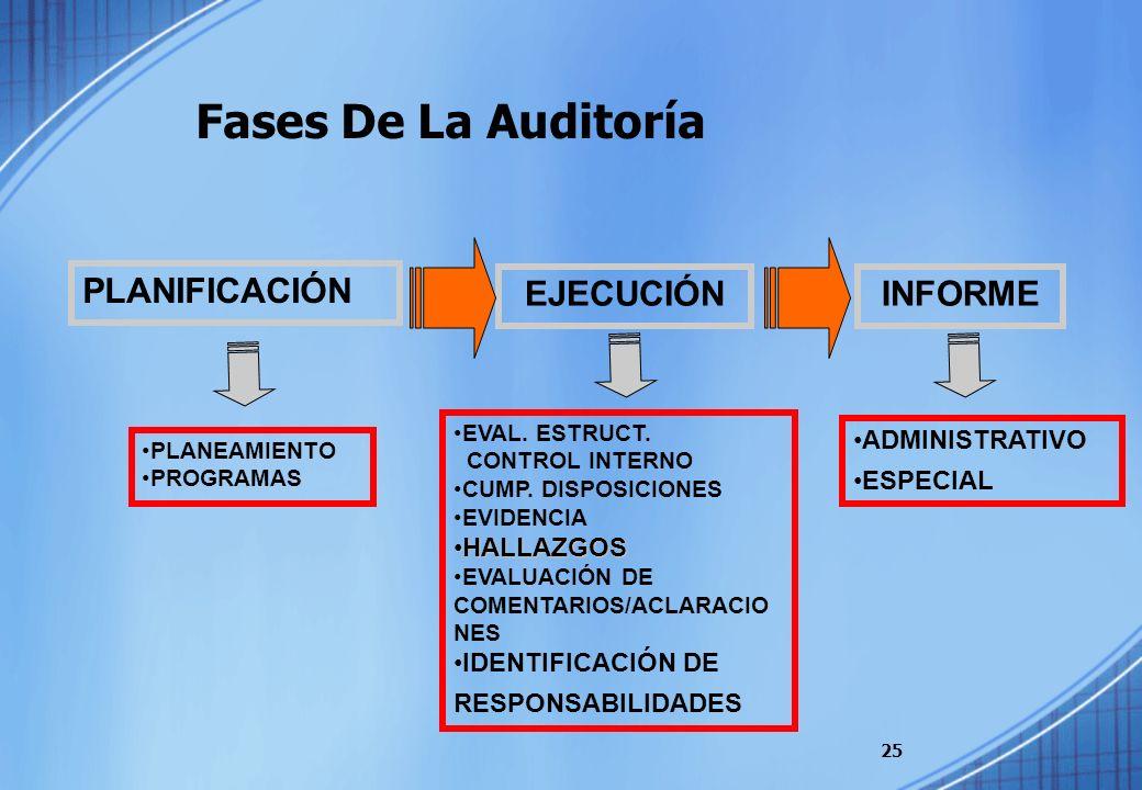 Fases De La Auditoría 25 PLANEAMIENTO PROGRAMAS PLANIFICACIÓN EJECUCIÓN EVAL. ESTRUCT. CONTROL INTERNO CUMP. DISPOSICIONES EVIDENCIA HALLAZGOSHALLAZGO