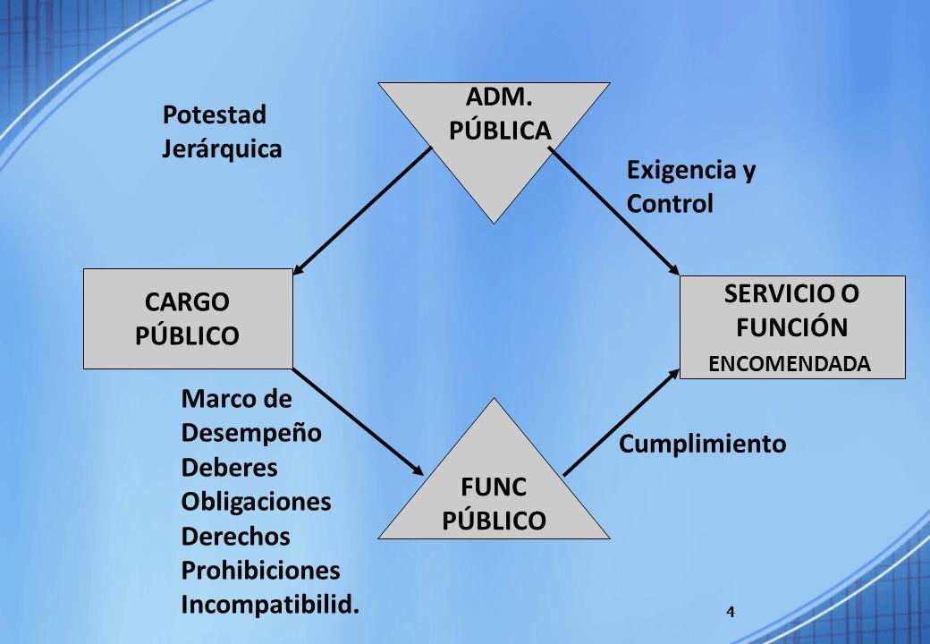 4 CARGO PÚBLICO FUNC PÚBLICO SERVICIO O FUNCIÓN ENCOMENDADA ADM. PÚBLICA Potestad Jerárquica Exigencia y Control Marco de Desempeño Deberes Obligacion
