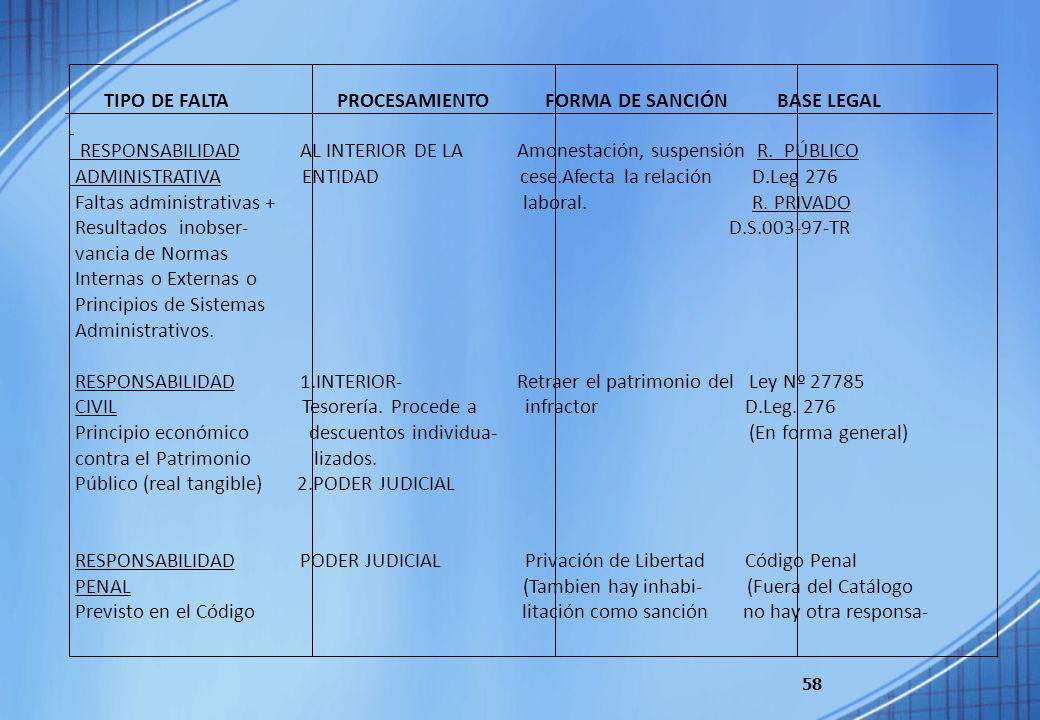58 TIPO DE FALTA PROCESAMIENTO FORMA DE SANCIÓN BASE LEGAL RESPONSABILIDAD AL INTERIOR DE LA Amonestación, suspensión R. PÚBLICO ADMINISTRATIVA ENTIDA