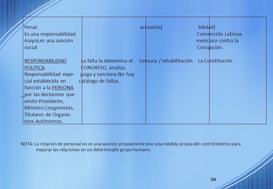 59 Penal. accesoria) bilidad) Es una responsabilidad Convención Latinoa- mayor,es una sanción mericana contra la social Corrupción. RESPONSABILIDAD La