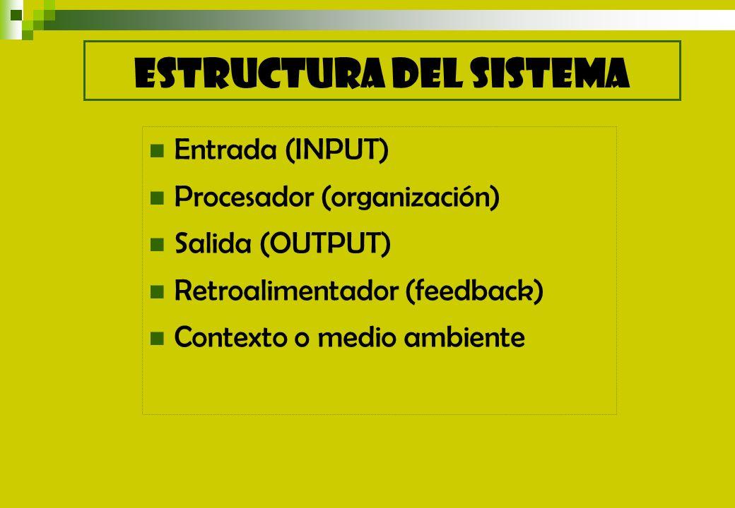 Entrada (INPUT) Procesador (organización) Salida (OUTPUT) Retroalimentador (feedback) Contexto o medio ambiente ESTRUCTURA DEL SISTEMA