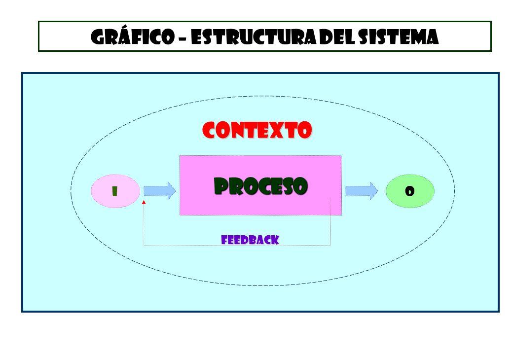PROCESO IO FEEDBACK CONTEXTO GRÁFICO – ESTRUCTURA DEL SISTEMA