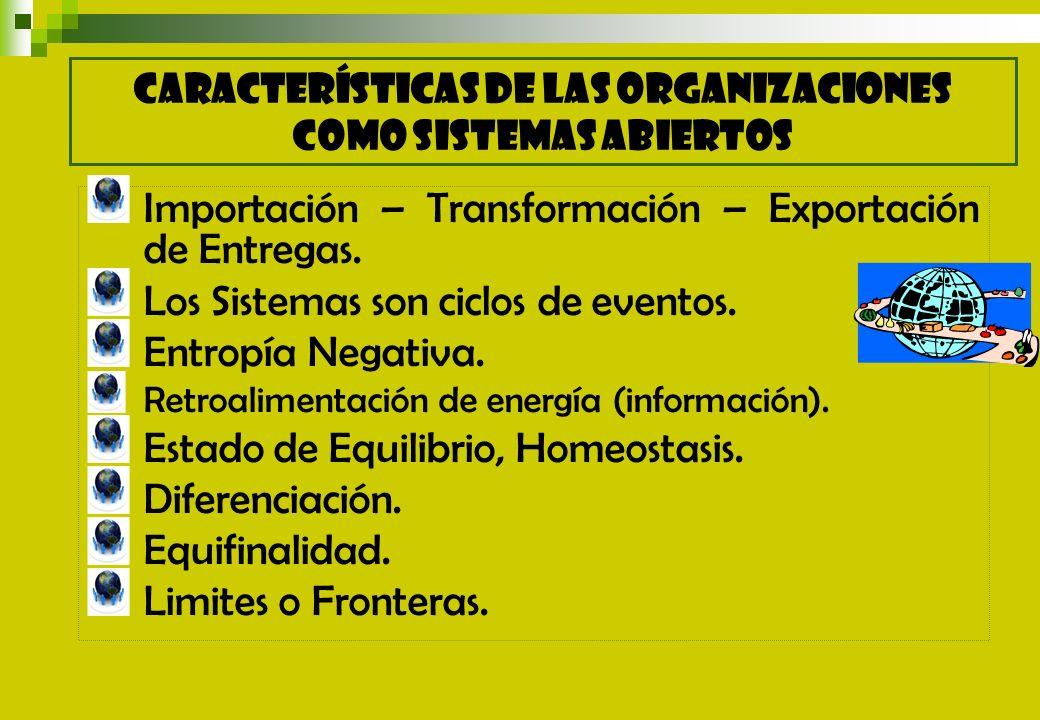 Importación – Transformación – Exportación de Entregas. Los Sistemas son ciclos de eventos. Entropía Negativa. Retroalimentación de energía (informaci