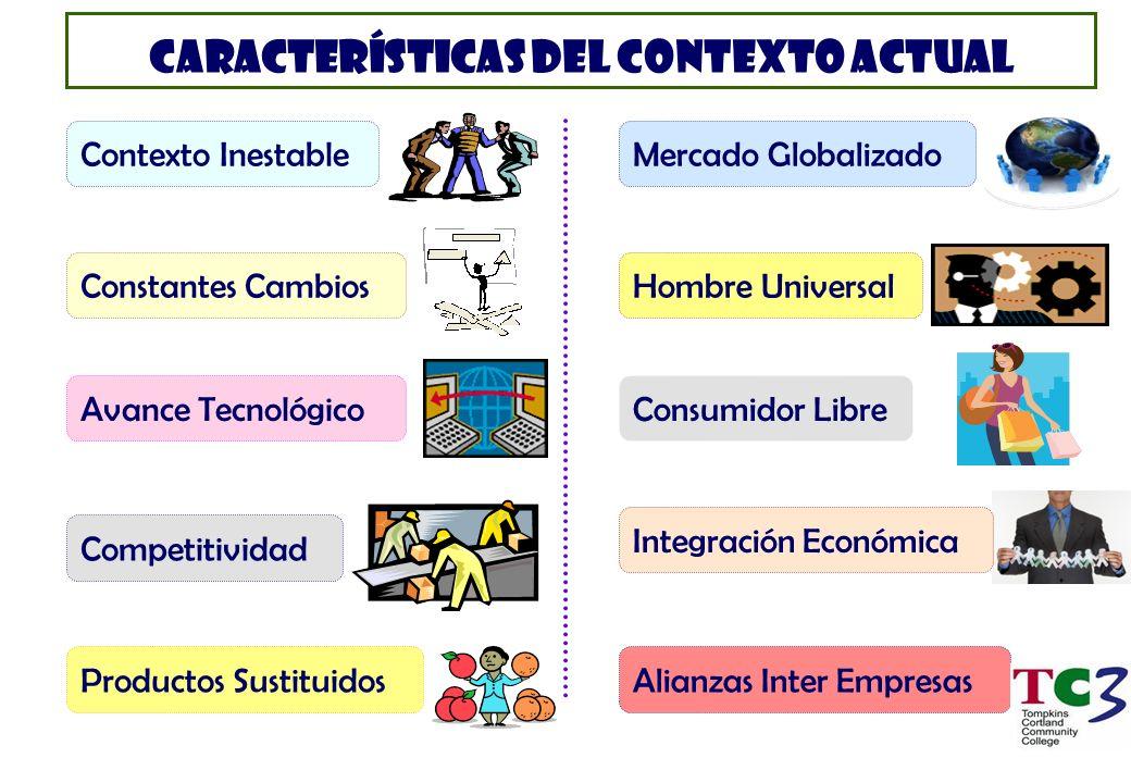 CARACTERÍSTICAS DEL CONTEXTO ACTUAL Contexto Inestable Constantes Cambios Avance Tecnológico Competitividad Productos Sustituidos Mercado Globalizado