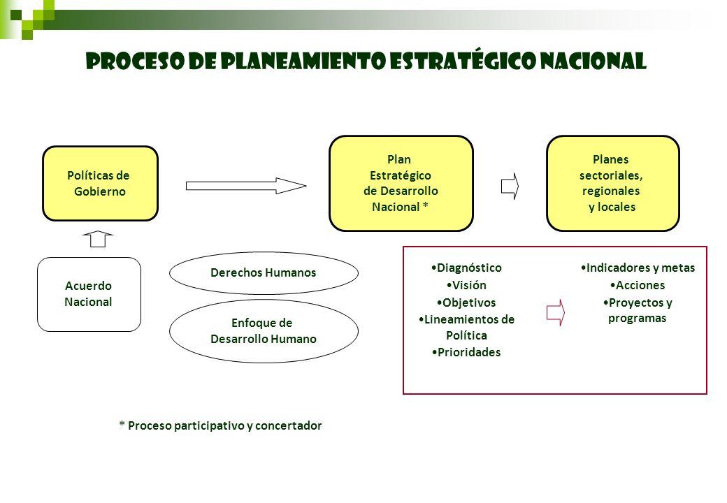 PROCESO DE PLANEAMIENTO ESTRATÉGICO NACIONAL Políticas de Gobierno Plan Estratégico de Desarrollo Nacional * Planes sectoriales, regionales y locales