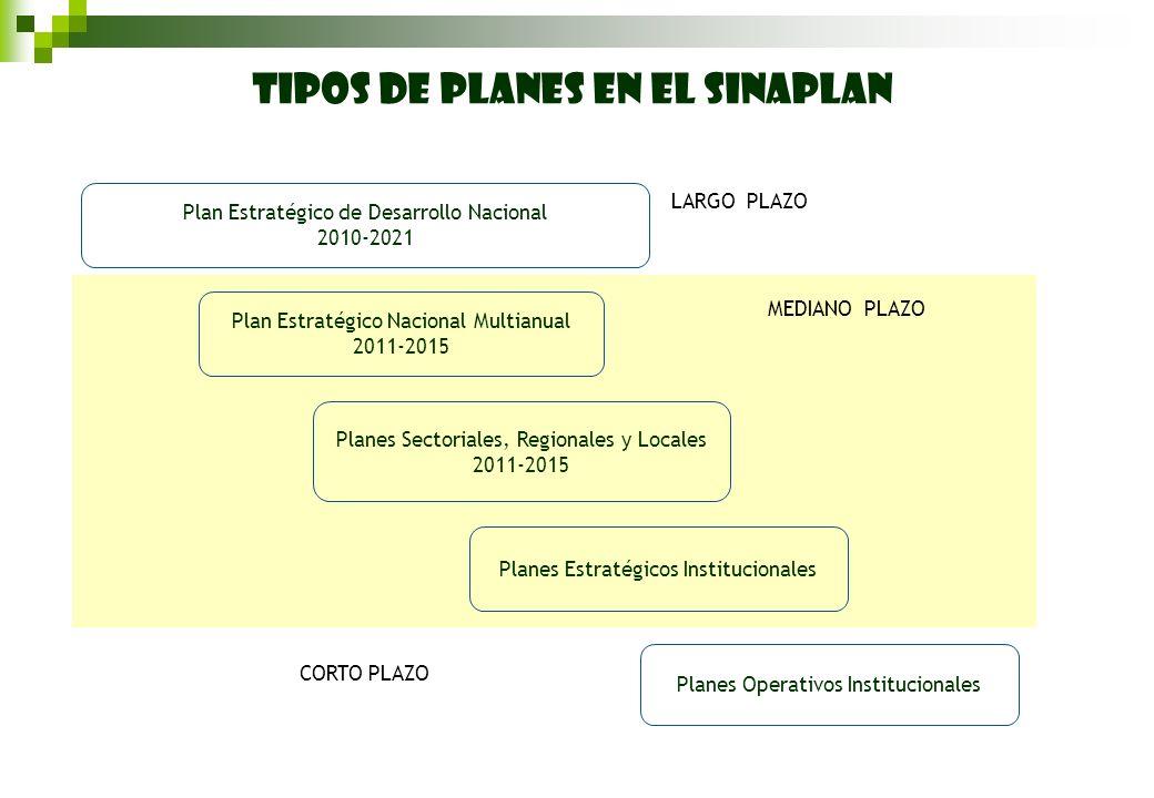Plan Estratégico de Desarrollo Nacional 2010-2021 Plan Estratégico Nacional Multianual 2011-2015 Planes Sectoriales, Regionales y Locales 2011-2015 Pl