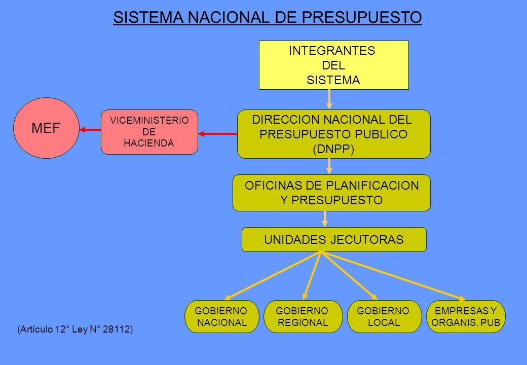 INTEGRANTES DEL SISTEMA DIRECCION NACIONAL DEL PRESUPUESTO PUBLICO (DNPP) OFICINAS DE PLANIFICACION Y PRESUPUESTO UNIDADES JECUTORAS GOBIERNO NACIONAL