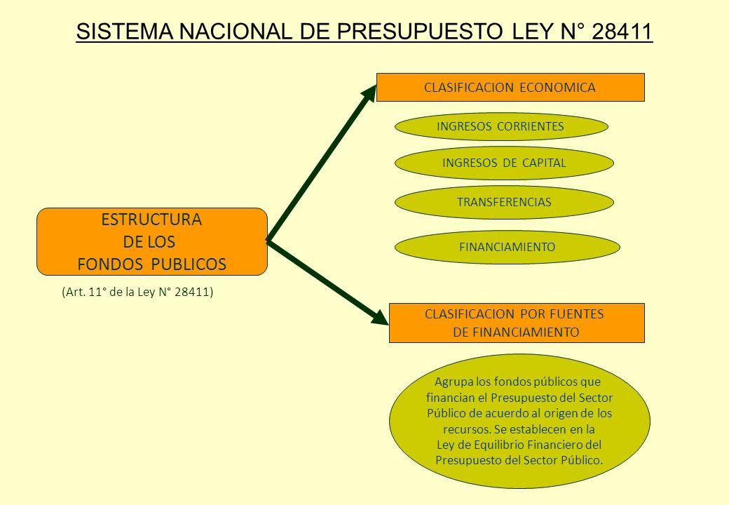 ESTRUCTURA DE LOS FONDOS PUBLICOS INGRESOS CORRIENTES INGRESOS DE CAPITAL TRANSFERENCIAS FINANCIAMIENTO Agrupa los fondos públicos que financian el Pr