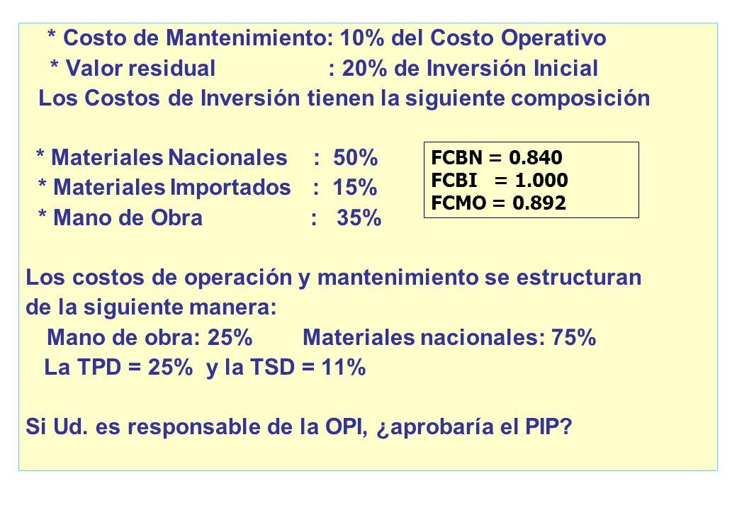Caso: Evaluación de PIP COSTOS A P.M. AÑO INVERSION OPERACION 0 145,000 1 42,900 2 42,900 3 25,840 42,900 4 45,835 5 45,835