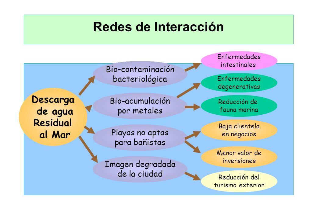 Listas Pre-fabricadas Cod Localización +++ 0 -- B3 El proyecto toma en cuenta las instalaciones e infraestructura existente B4 El área es propensa a h