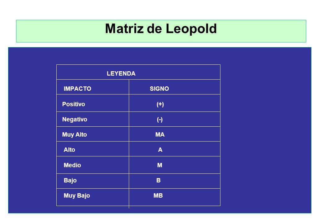 Matriz de Leopold COMPONENTE ACTIVIDAD 1 ACTIVIDAD 2 ACTIVIDAD 3 ACTIVIDAD 4 ACTIVIDAD n Suelo Agua Atmósfera Flora Fauna Paisaje Legislación Sociocul