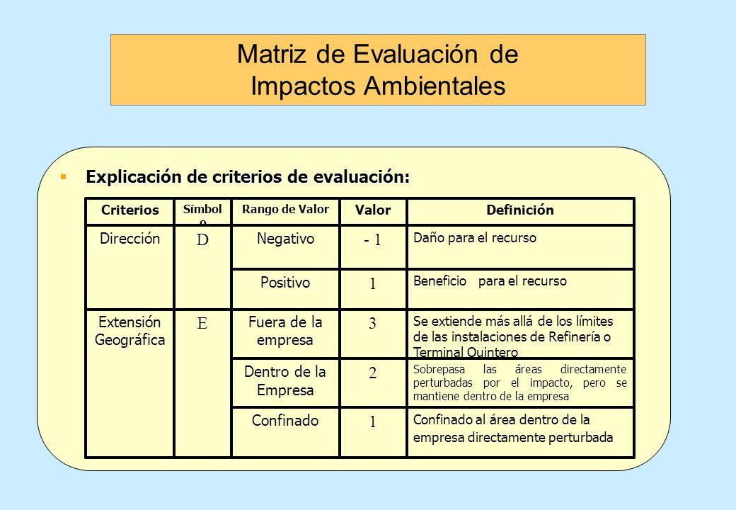 Evaluación de Impactos Ambientales Evaluación de Impactos Ambientales Criterios de evaluación: Criterios de evaluación: Dirección (D)Dirección (D) Ext
